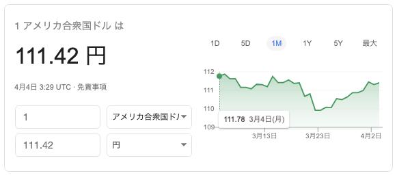 ドル円のレート