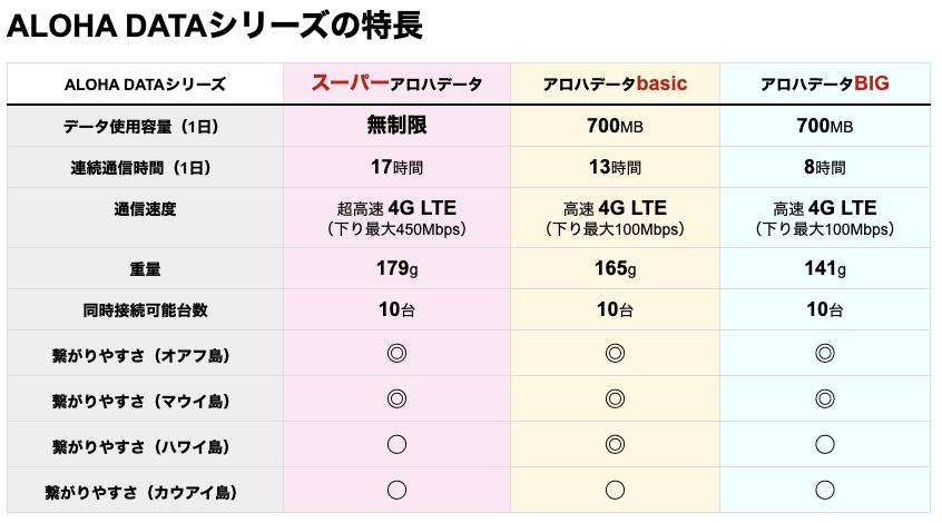 アロハデータの比較
